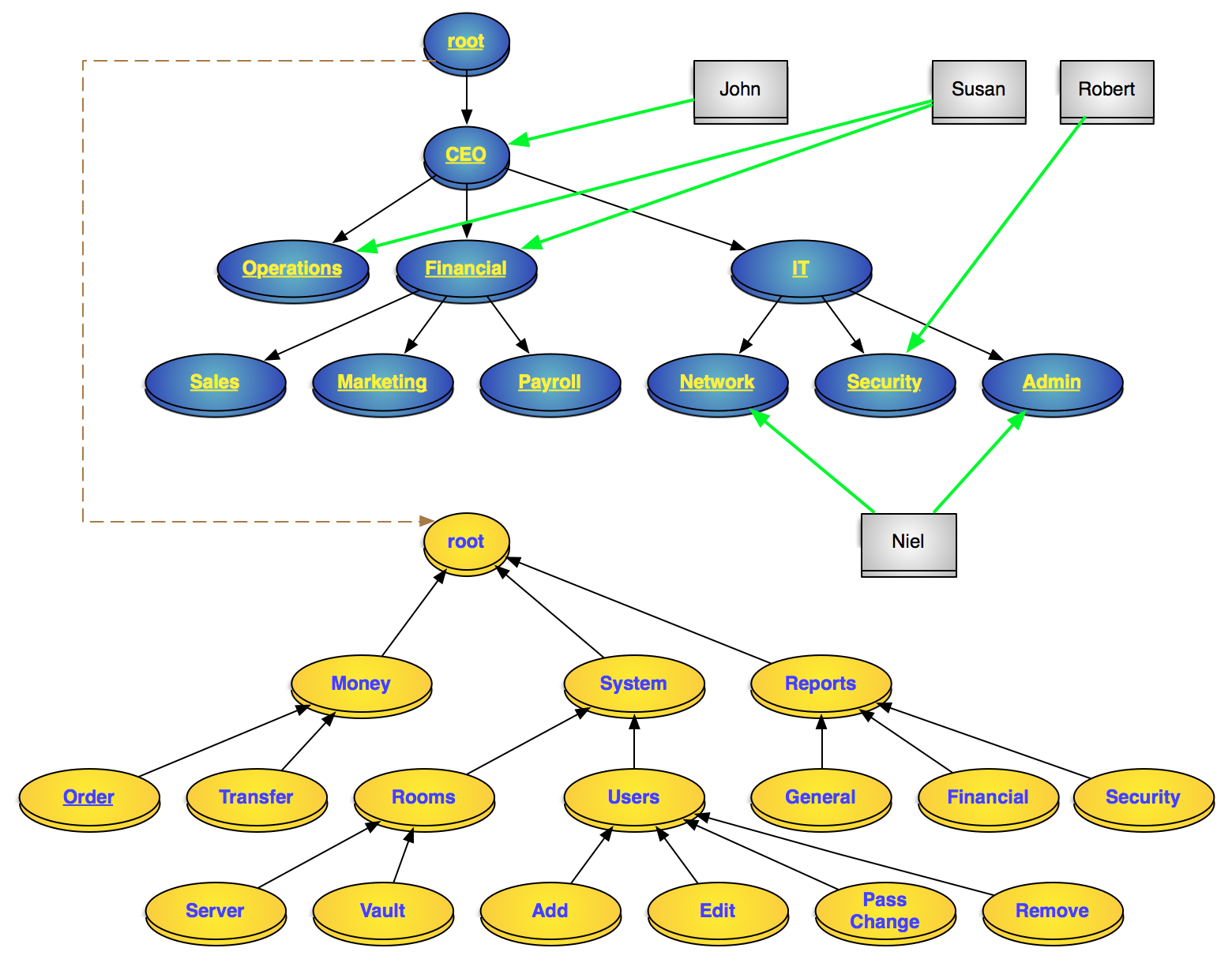 a hierarchical rbac model of a system